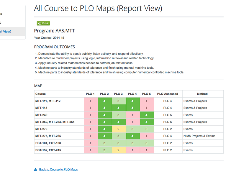 course mapping report view with colored scale