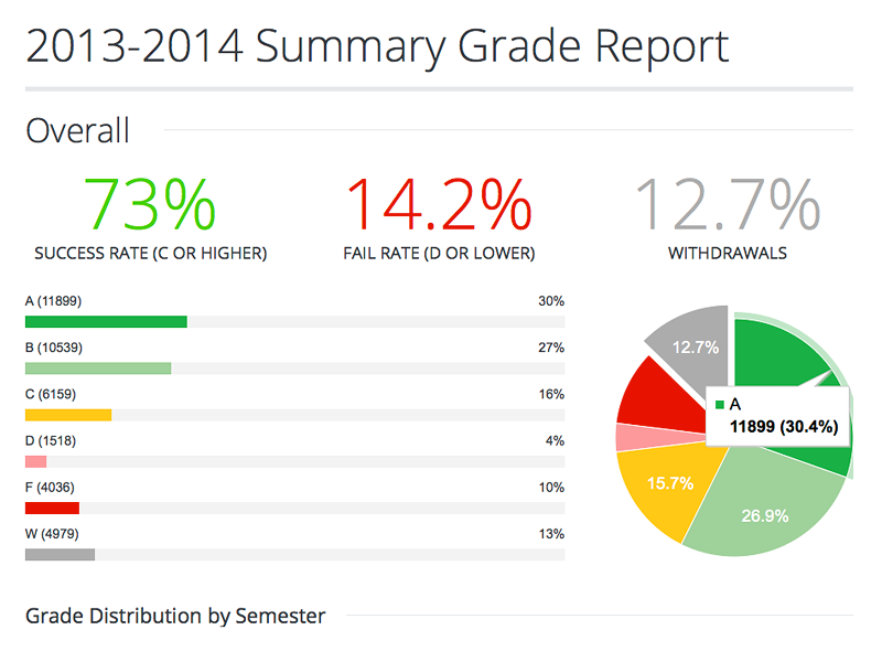 sample data report with horizontal line and pie chart