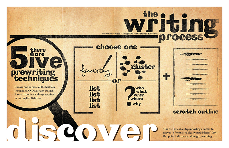 writing process discover