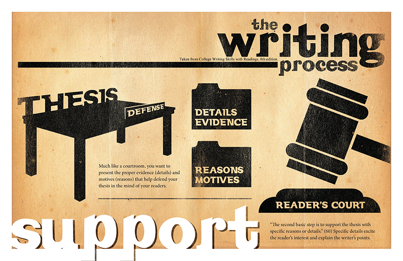 writing process support