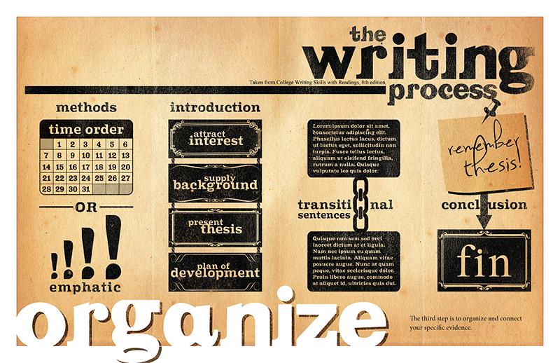 writing process organization