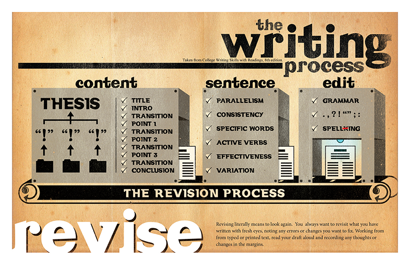 writing process revision