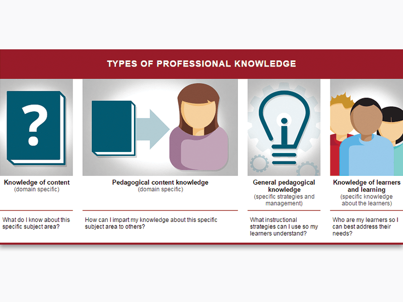 types of knowledge icons in the table they were used in